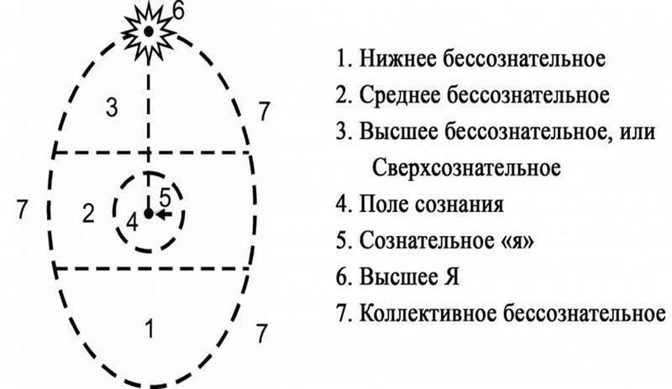 диаграмма психосинтеза