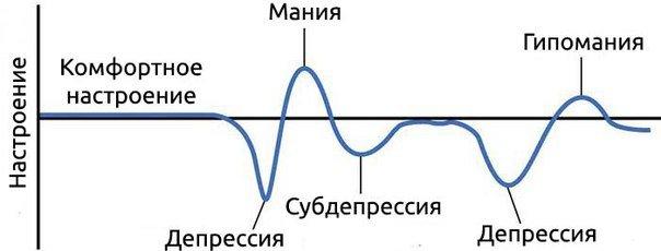 Гипомания  график